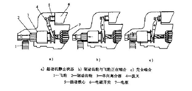 山推压路机起动机结构及其工作原理介绍